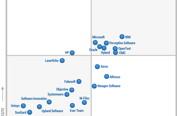 Gartner ECM Magic Quadrant 2014