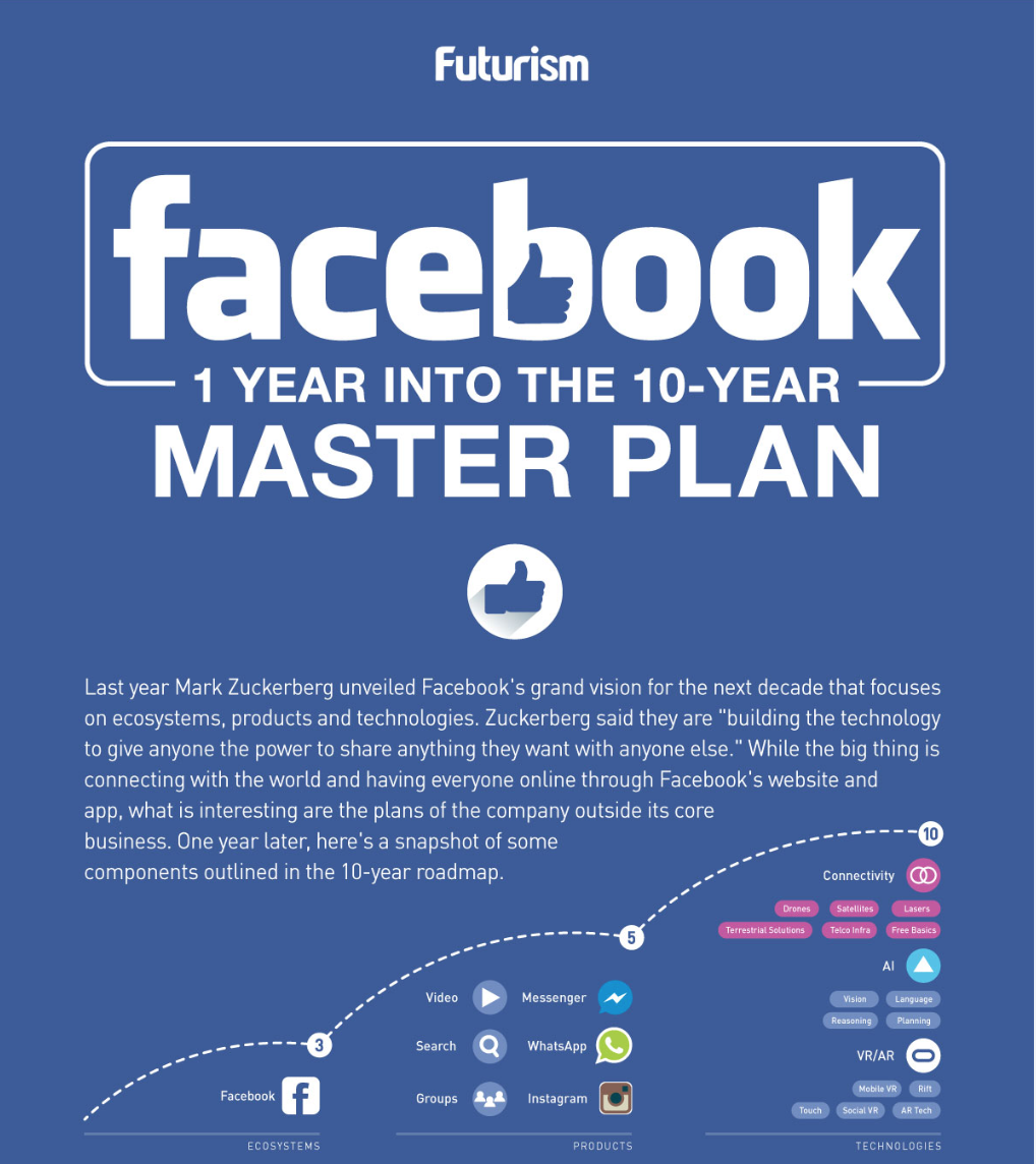 Facebook 10 year plan 2017.png