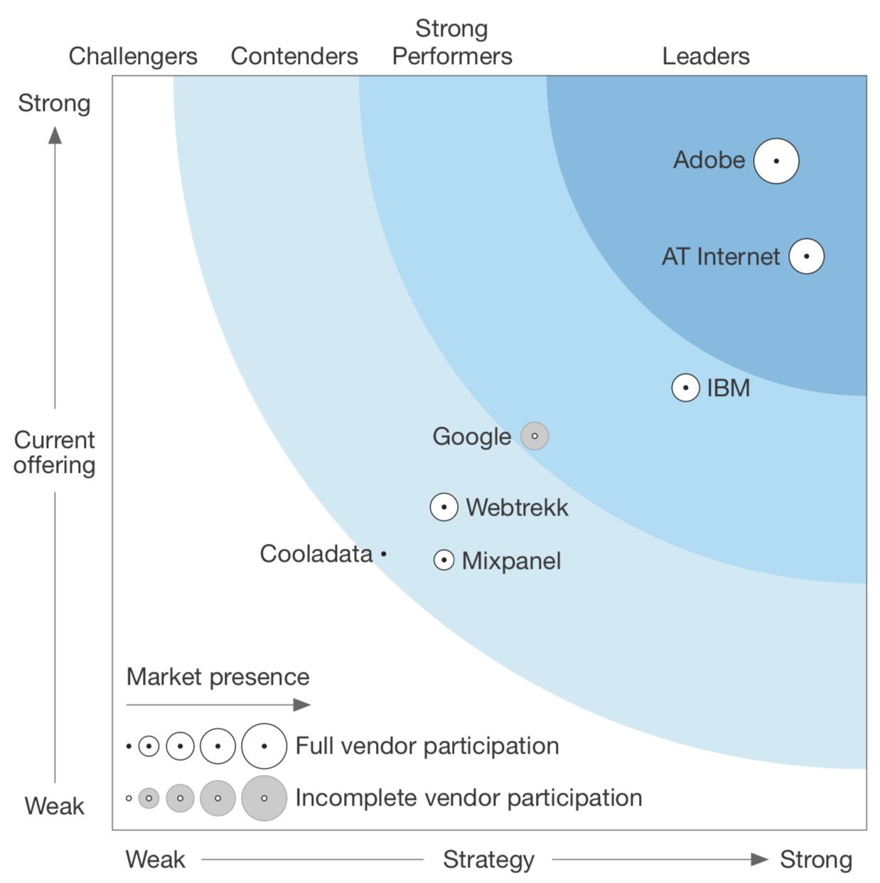 Forrester Wave 2017 Web Analytics