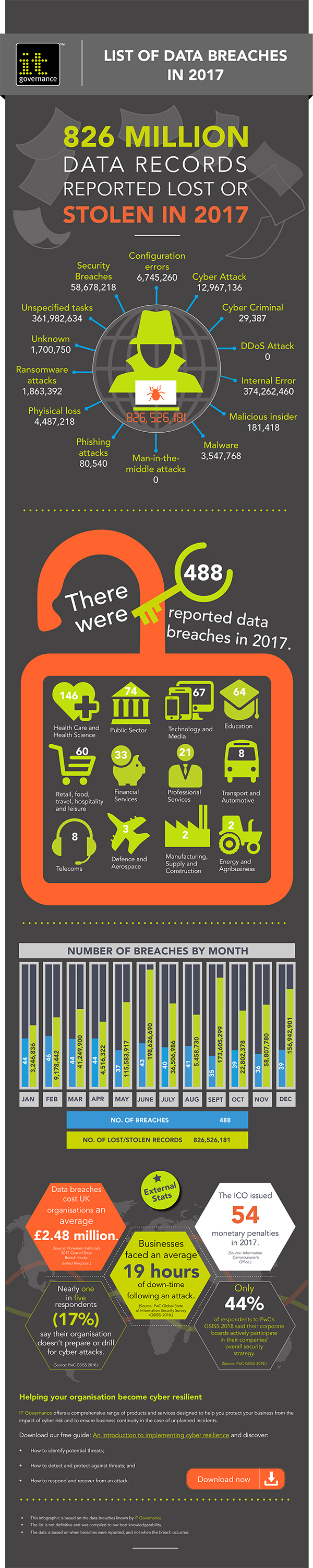 Cyber Security data breaches