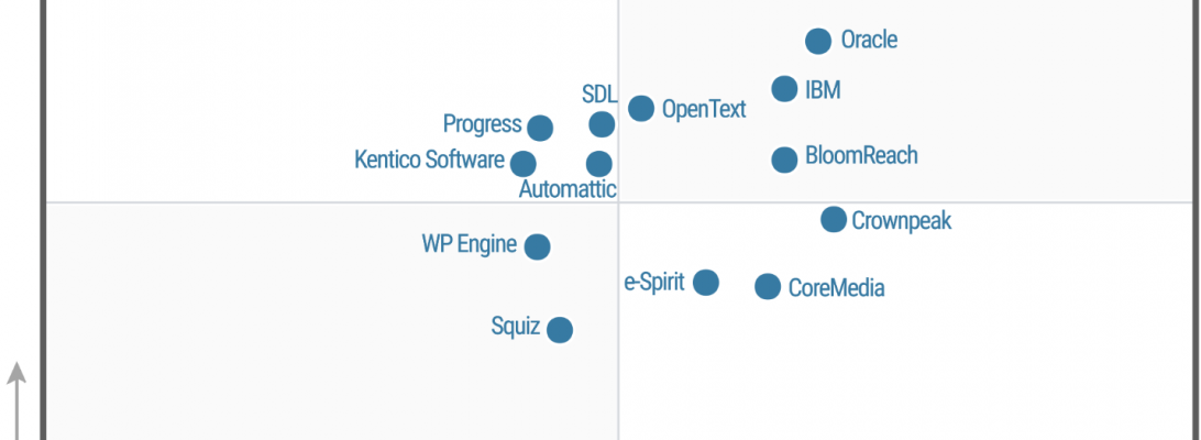 Gartner Magic Quadrant WCM 2018