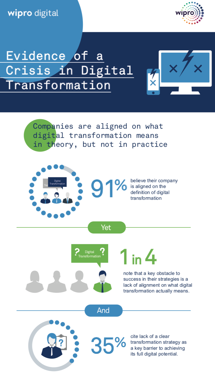 Companies are aligned on what digital transformation means in theory, but not in practice: 91 percent of executives believe their company is aligned on the definition of digital transformation – yet 1 in 4 executives note that a key obstacle to success in their strategies was a lack of alignment on what digital transformation actually means. Lack of a clear transformation strategy was similarly cited by 35 percent of executives as a key barrier to achieving its full digital potential.   Underlying doubts among leaders: Nearly 1 in 5 senior executives admit that they secretly believe that digital transformation projects in their company are a waste of time.   Leadership mindset & skills challenges: CEOs, CTOs and CIOs are almost equally likely to serve as the primary driver for digital transformation strategies, and they are at least twice as likely to do so more than any other senior executive – yet mindset and skill challenges, such as resistance to introducing new ways of working (39 percent), and feeling overwhelmed by digital complexity (40 percent), were cited as the top two leading obstacles preventing a company from achieving its full digital potential.   Focus on back-end benefits vs. product innovation and growth: Back-end departments such as Operations and IT are by far the leading beneficiaries of digital transformation strategies, and combined with Procurement and Finance, are cited by 60 percent of executives as reaping the benefits. Far less likely to benefit are departments such as Product Development (15 percent), Marketing (13 percent), and Sales (10 percent).   IT investment by executive versus ownership: CMOs are spending more than ever on IT – yet they are the least likely of any senior executive (2 percent) to drive digital transformation strategies. Chief Digital Officers fare little better in driving just 12 percent. Findings correlate with the fact that nearly 1 in 4 executives say that a key obstacle to success is that their company's structure hasn't changed to reflect digital imperatives.