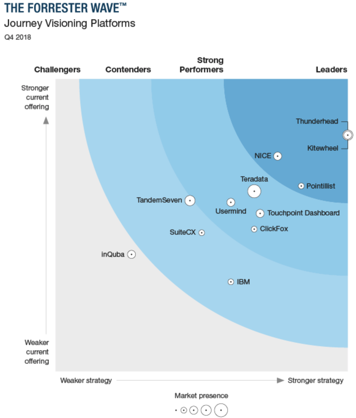 Forrester Wave Customer Journey Vision Platforms, 2019 Q4