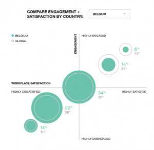 Steelcase - Engagement BE